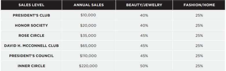 Avon earnings chart 2020 -2