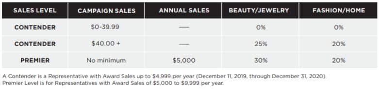 Avon earnings chart 2020 - 1