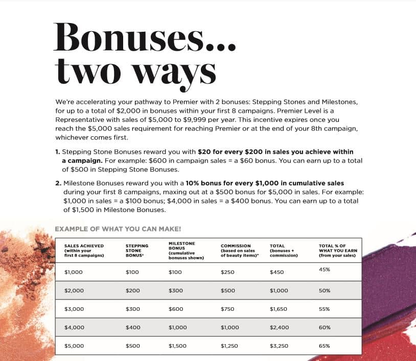 Pathway to Premier Avon Incentive